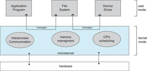 Microkernel System Design