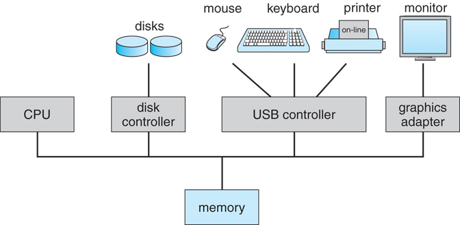 Operating Systems: Introduction