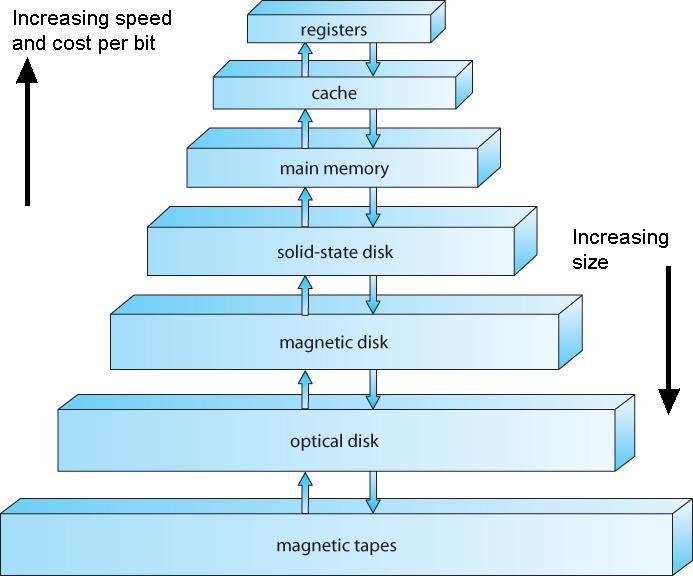 1 2 Storage Structure