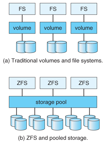 Operating Systems MassStorage Structure - Zfs architecture