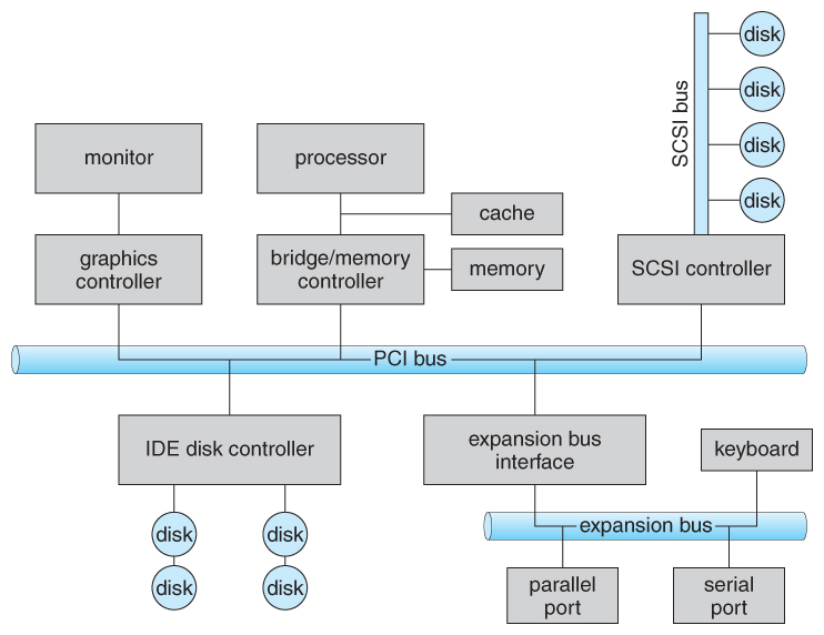 Operating Systems I O Systems