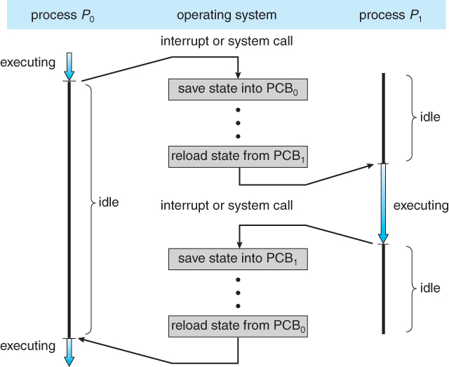 Operating Systems: Processes