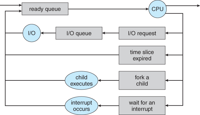 Operating systems processes figure 36 queueing diagram representation of process scheduling ccuart Image collections